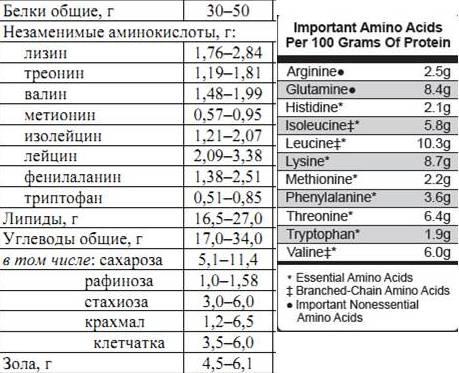 сравнение белков